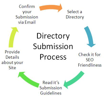 Popularize online business with directory submission services
